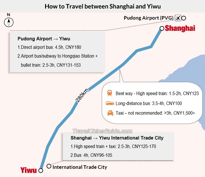 How to Travel between Shanghai and Yiwu